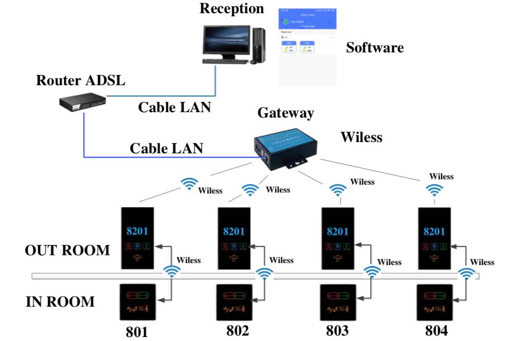 Networking Wireless Hotel Locking System